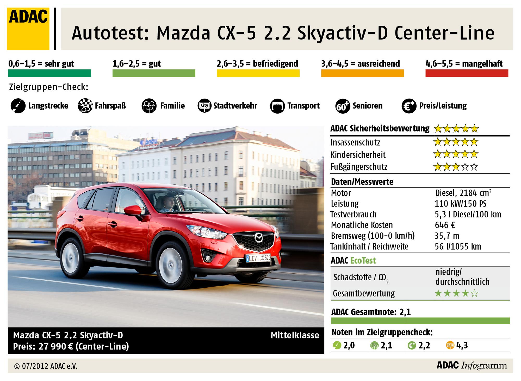der mazda cx-5 im adac-test slideshow :: de.autoviva