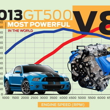 The Society of Automotive Engineers has certified the engine as the world's most powerful, production V8