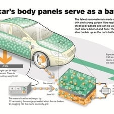 The panels sandwich supercapacitors, which store the power