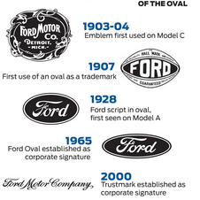 A history of Ford's blue oval logo