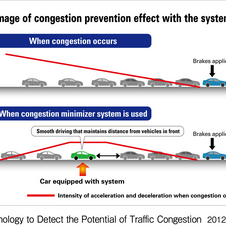 Honda Develops In-Car Traffic Mitigation Tool